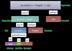 jeb-expression-chart
